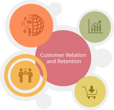 Customer-Relation