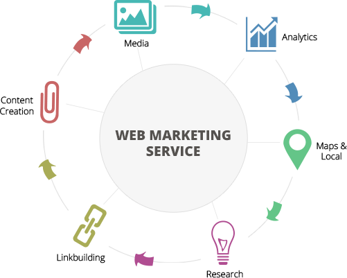 internet-marketing-services-india